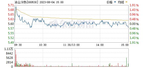 大冷股份(000530)