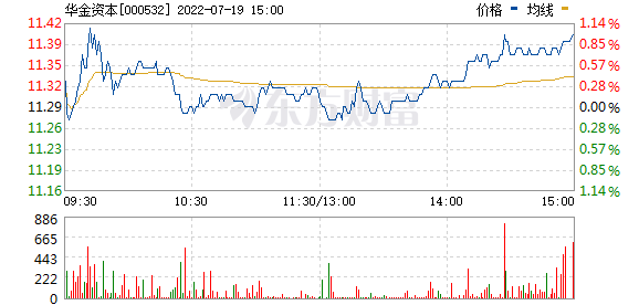 华金资本(000532)