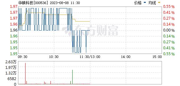 华映科技(000536)