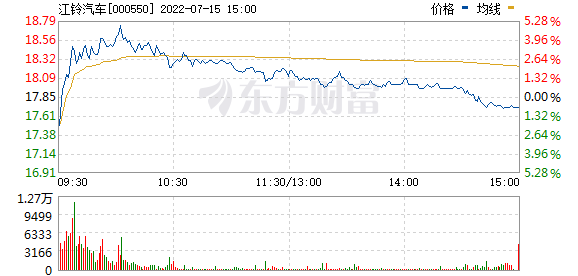 江铃汽车(000550)