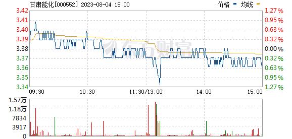 靖远煤电(000552)