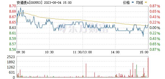 安道麦A(000553)