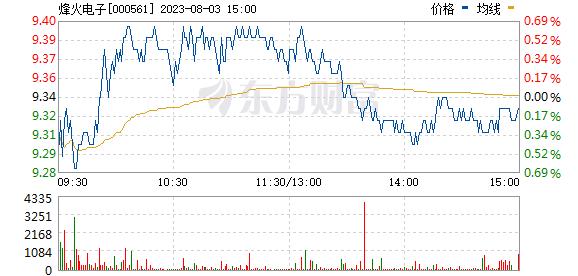 烽火电子(000561)