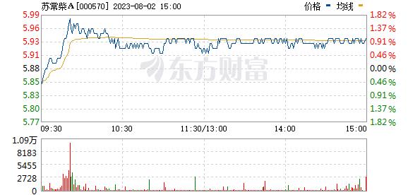 苏常柴A(000570)