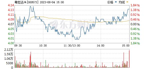 粤宏远A(000573)