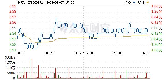 平潭发展(000592)