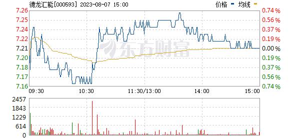 大通燃气(000593)