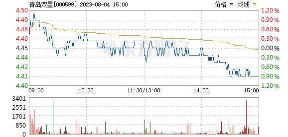 青岛双星(000599)