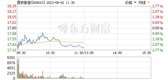 西安旅游(000610)