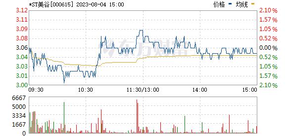 京汉股份(000615)