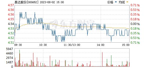 泰达股份(000652)