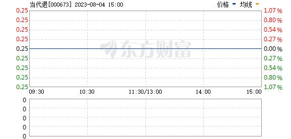 当代东方(000673)