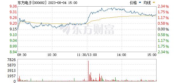 东方电子(000682)