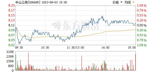 中山公用(000685)
