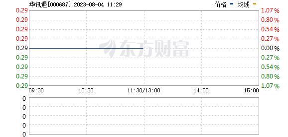 华讯方舟(000687)