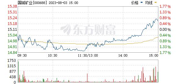 国城矿业(000688)