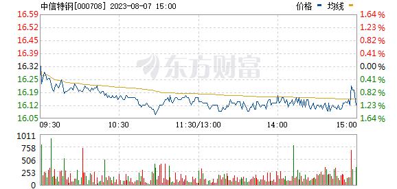 中信特钢(000708)