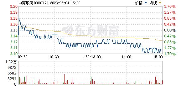 韶钢松山(000717)