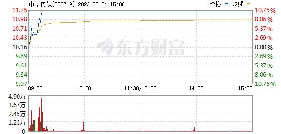 中原传媒(000719)