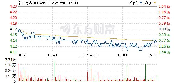 京东方A(000725)