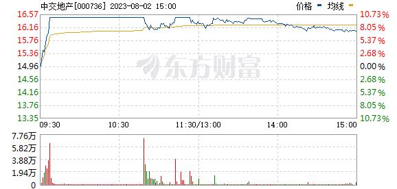中交地产(000736)