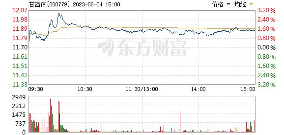 甘咨询(000779)