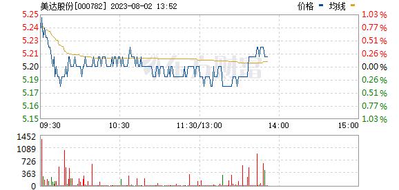 美达股份(000782)