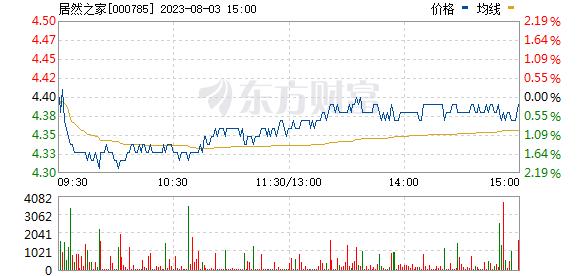 武汉中商(000785)