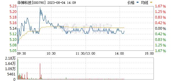 华神科技(000790)