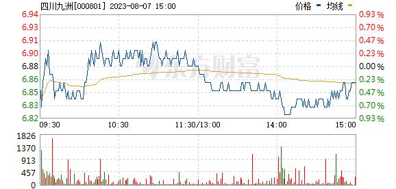 四川九洲(000801)