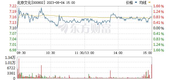 北京文化(000802)