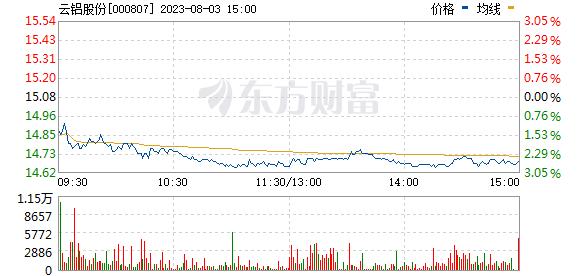 云铝股份(000807)