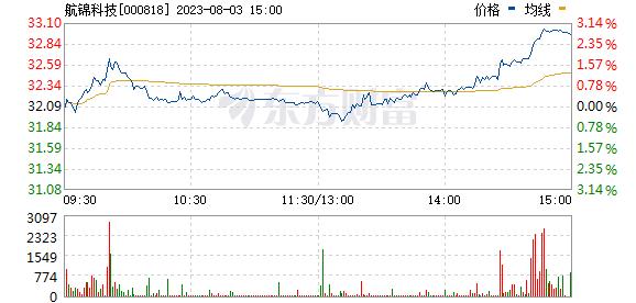 航锦科技(000818)
