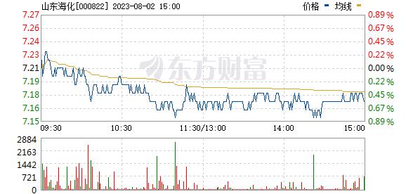 山东海化(000822)