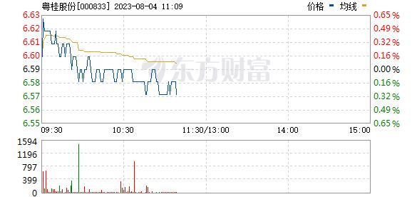 粤桂股份(000833)
