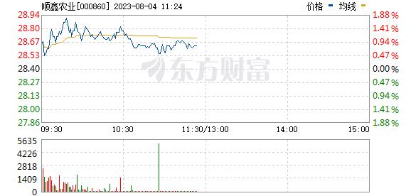 顺鑫农业(000860)