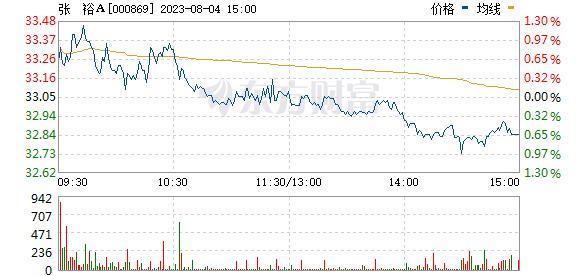 张  裕A(000869)