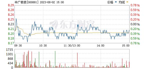 中广核技(000881)