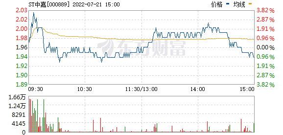 中嘉博创(000889)