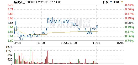 赣能股份(000899)