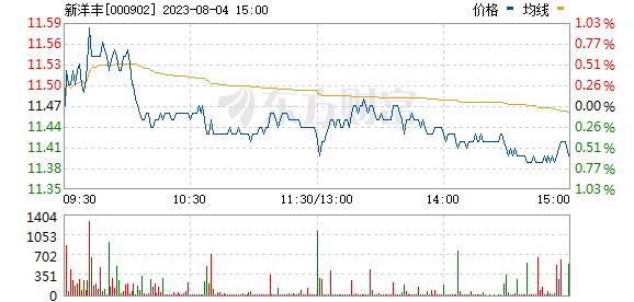 新洋丰(000902)