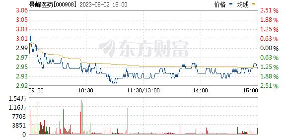 景峰医药(000908)