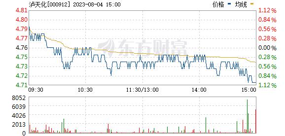泸天化(000912)