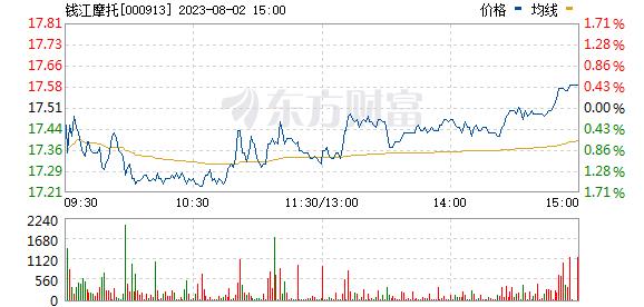 钱江摩托(000913)