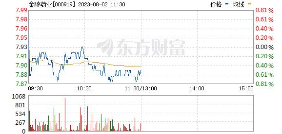 金陵药业(000919)