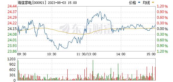 海信家电(000921)