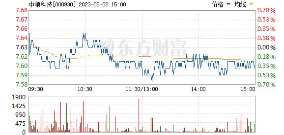 中粮科技(000930)