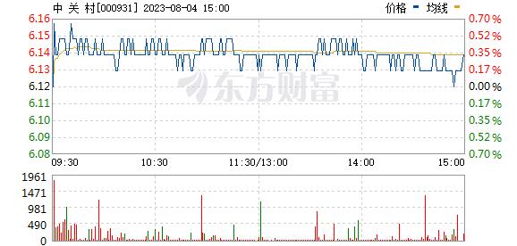 中 关 村(000931)