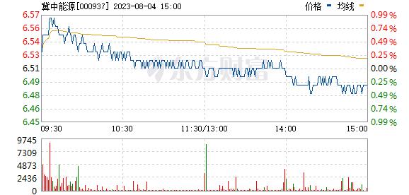 冀中能源(000937)