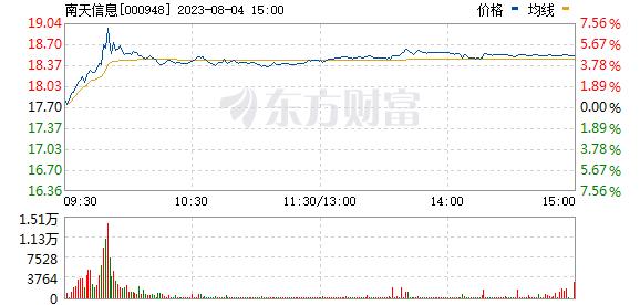 南天信息(000948)